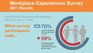 Workplace Experience Survey results now available online
