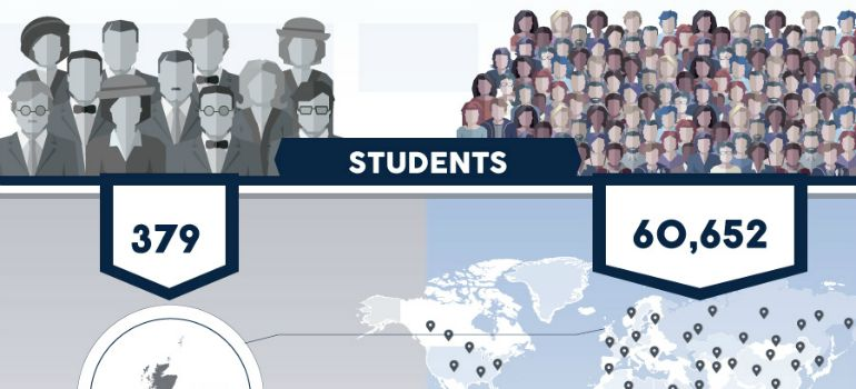 Student life 1915 vs. 2015.